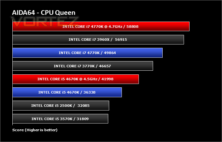 intel haswell 4670k 4770k aida64 cpu queen