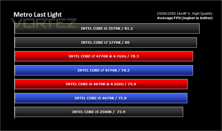 intel haswell 4670k 4770k metro last light
