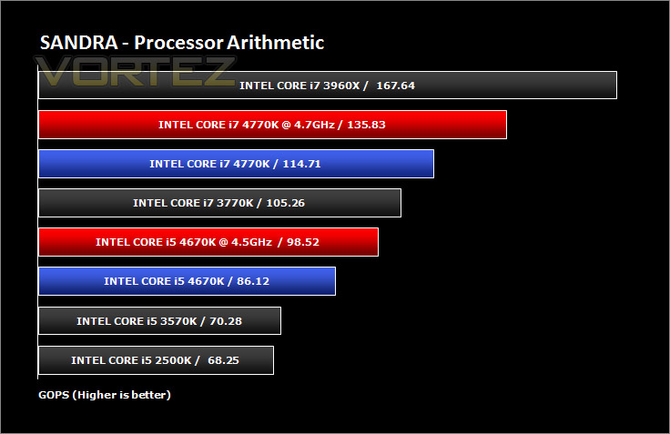 intel haswell 4670k 4770k sandra cpu arith